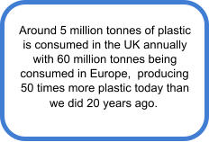 Around 5 million tonnes of plastic  is consumed in the UK annually  with 60 million tonnes being  consumed in Europe,  producing  50 times more plastic today than  we did 20 years ago.